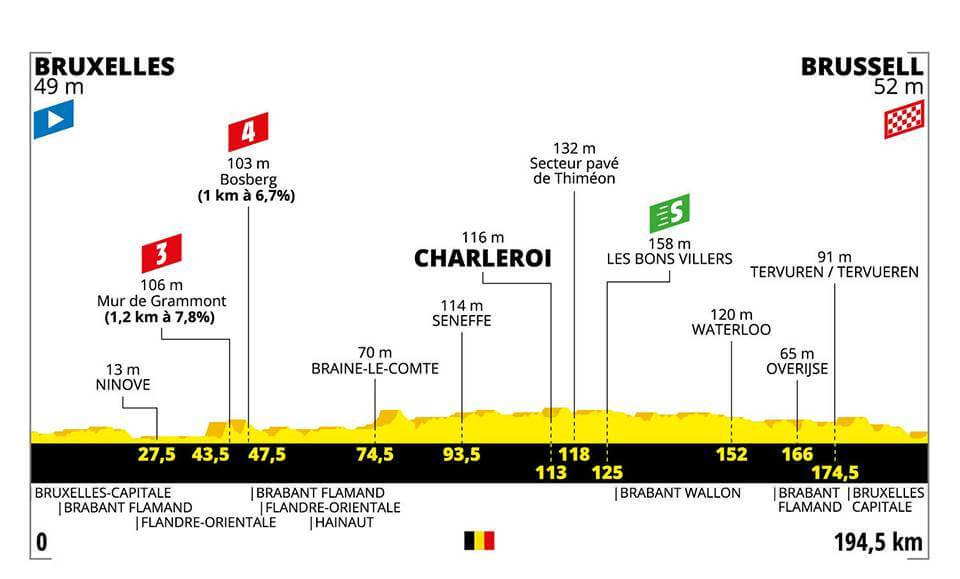 1.Etape Tour de France 2019