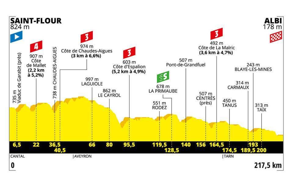10.Etape Tour de France 2019