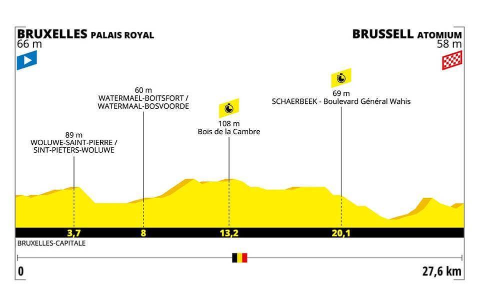 2.Etape Tour de France 2019