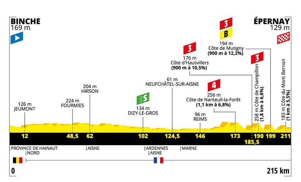 3.Etape Tour de France 2019