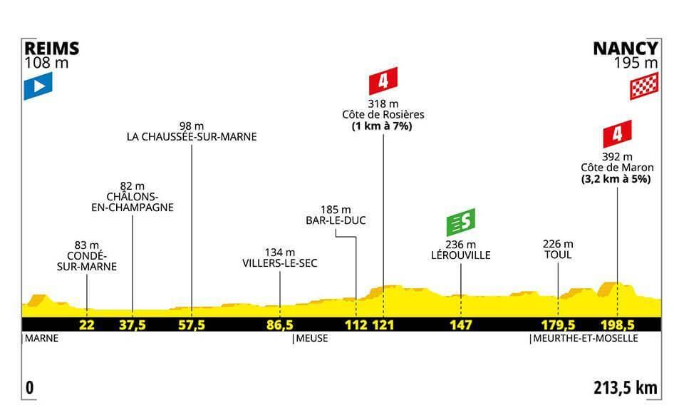 4.Etape Tour de France 2019