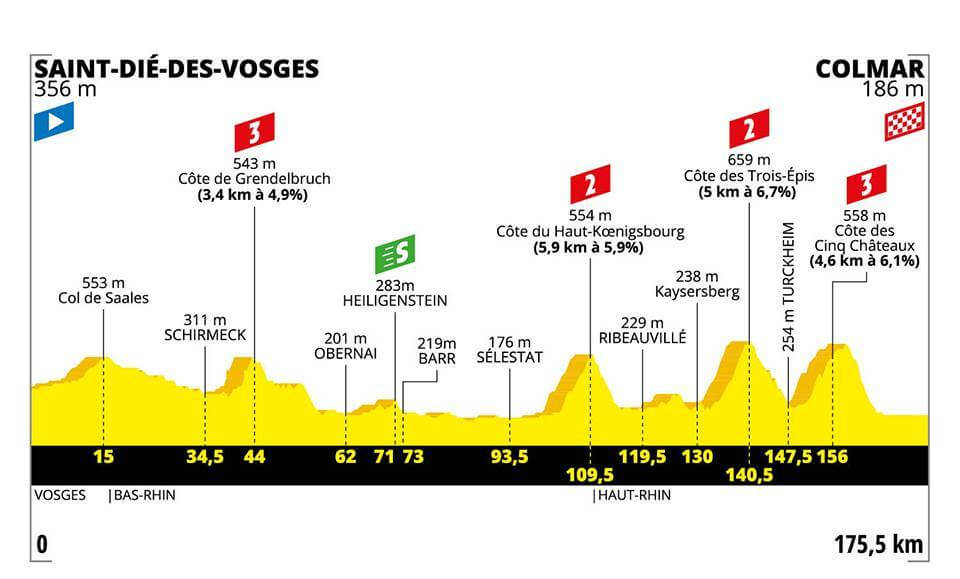 5.Etape Tour de France 2019