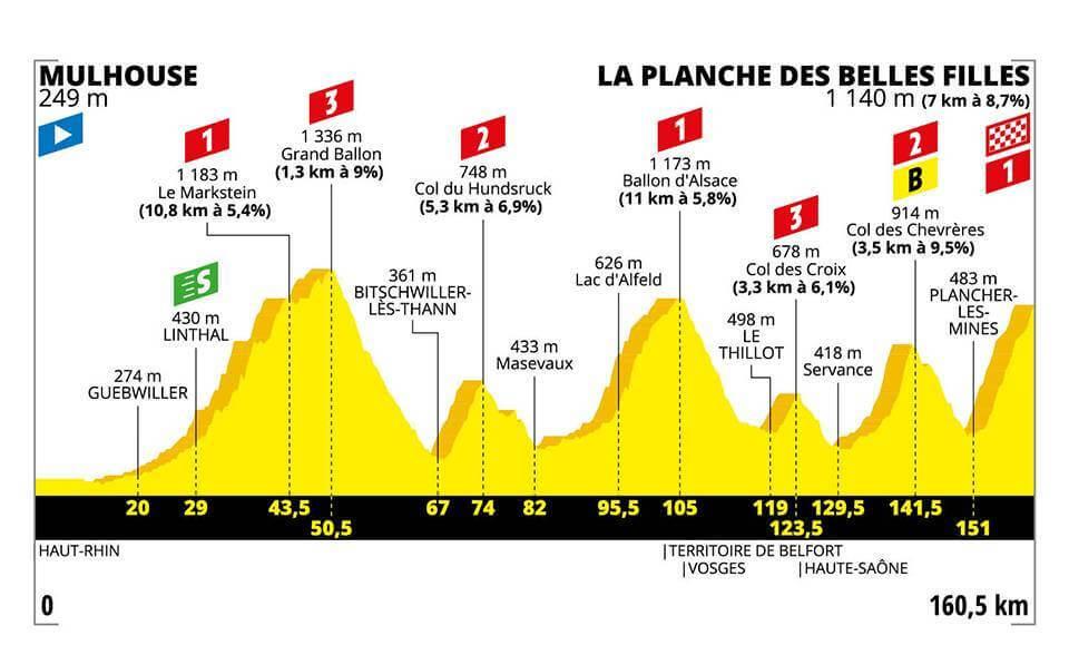 6.Etape Tour de France 2019