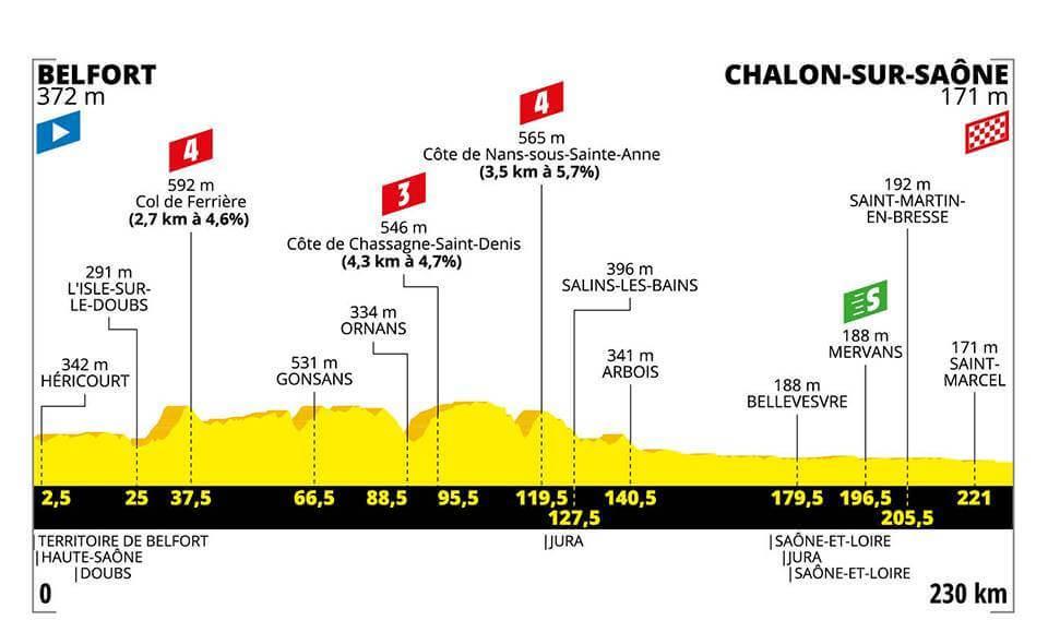 7.Etape Tour de France 2019