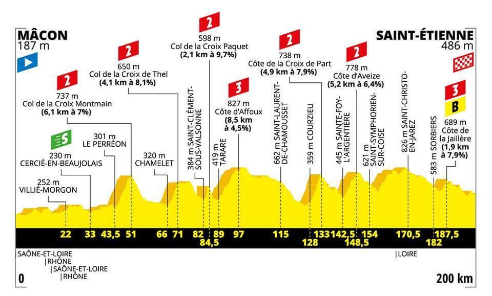 8.Etape Tour de France