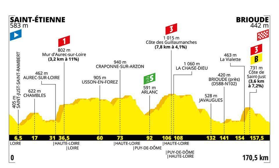 9.Etape Tour de France 2019